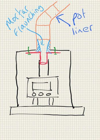 Sump Adaptor For Clay Pot Chimney The Stove Fitter S Manual